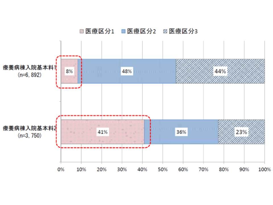 療養病棟1の入院患者のうち医療区分1は8%に過ぎないが、療養病棟2では4割を超える