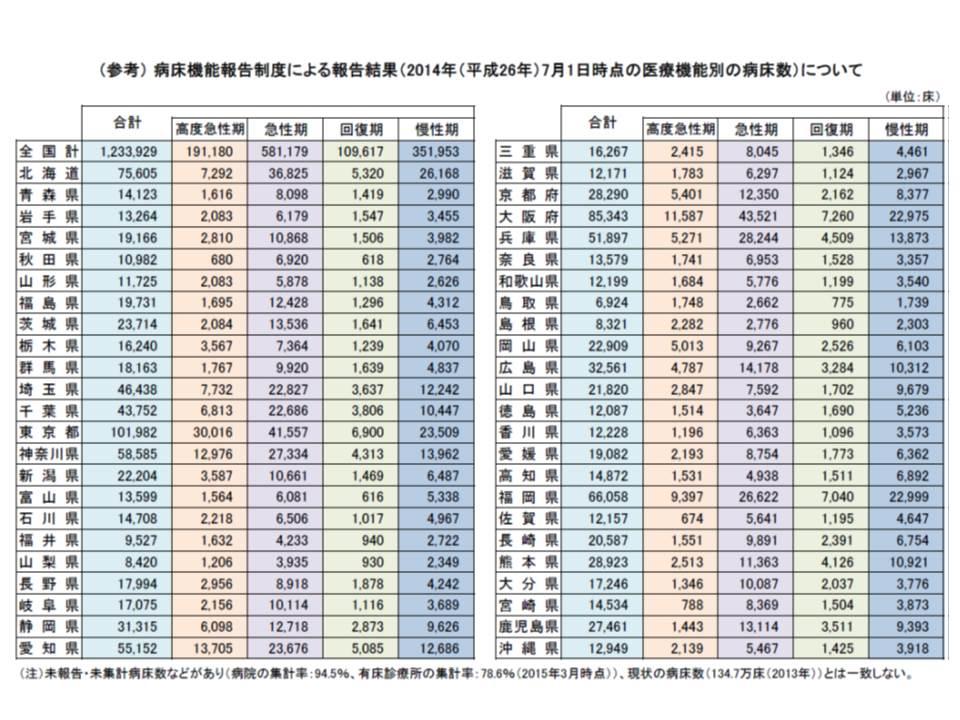 都道府県別の病床機能報告制度(2014年7月時点の機能)の結果