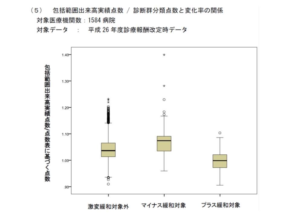 マイナス緩和対象病院では、「資源投入量/DPC点数表の点数」の割合が高い患者を診ており、プラス緩和対象病院では逆に低い患者を診ている
