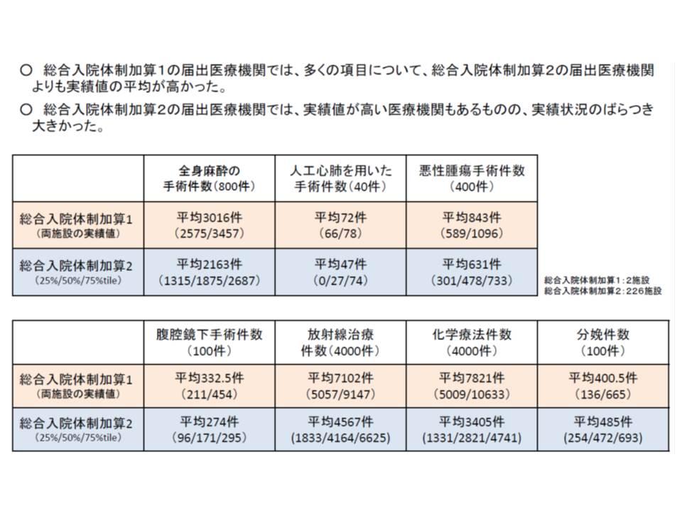 加算1の病院と加算2の病院を比べると、多くの項目で加算1のほうが診療実績が多い