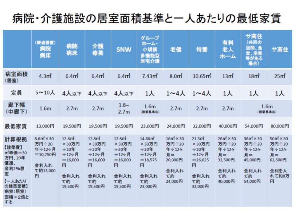 日慢協が提唱するSNWの想定家賃と、病院や介護施設の家賃との比較