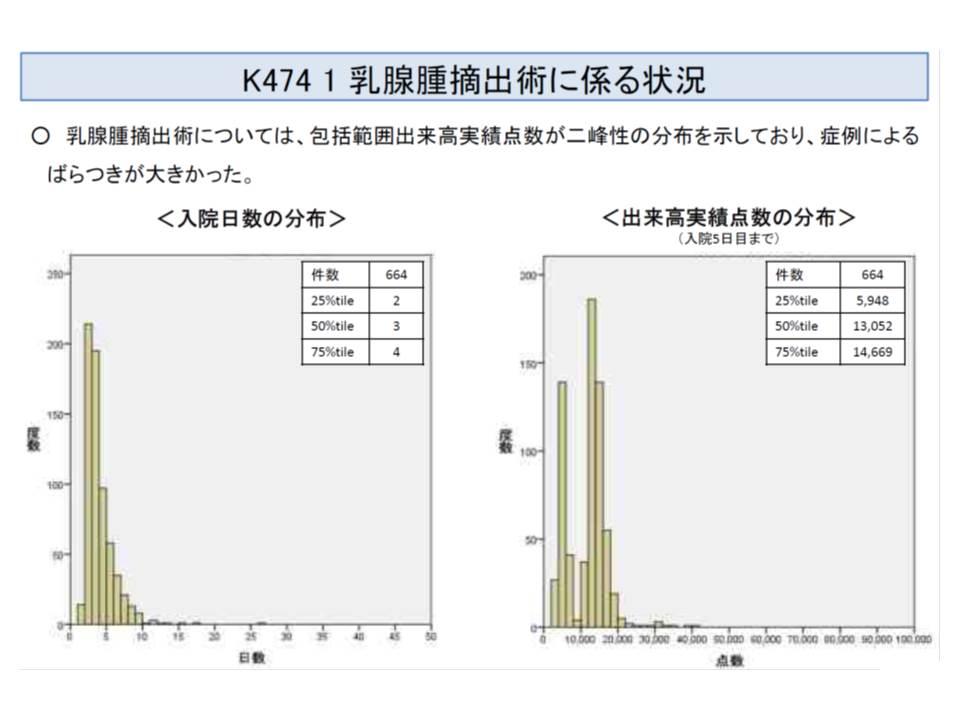 K474乳腺腫瘍摘出術には、出来高実績に2つの山がみられる
