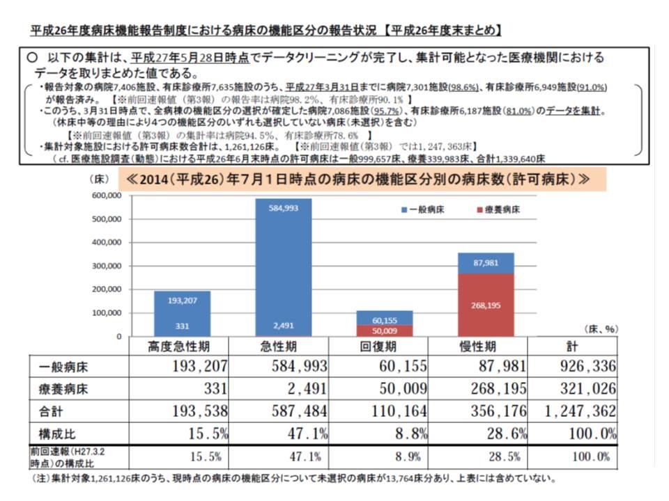 2014年7月1日時点では、高度急性期が15.5%、急性期が47.1%、回復期が8.8%、慢性期が28.6%という構成