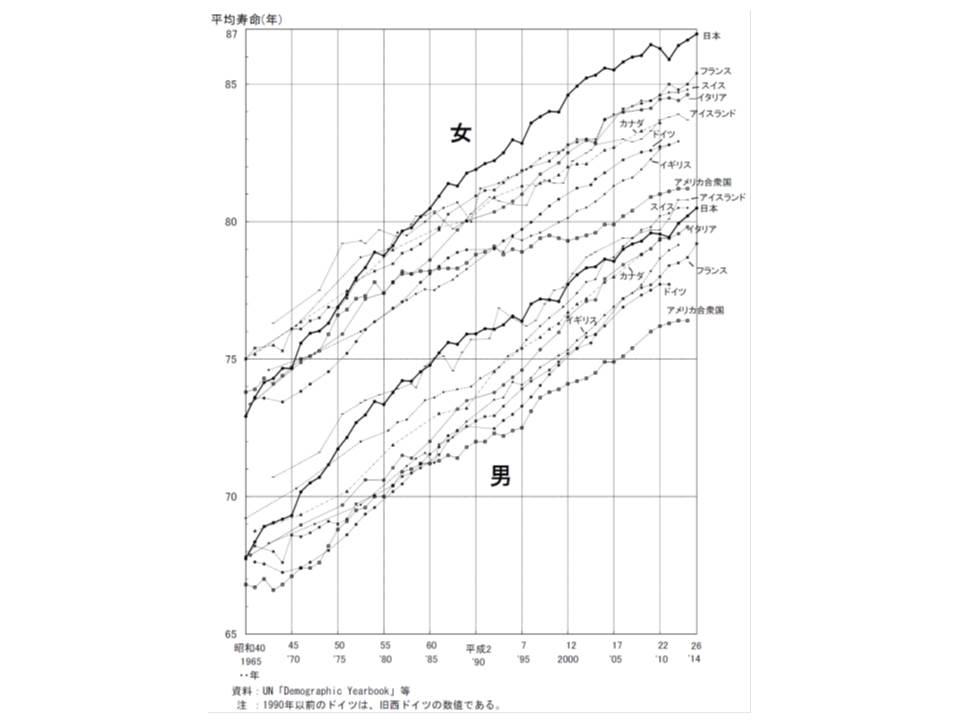 主要国の平均寿命の年次推移