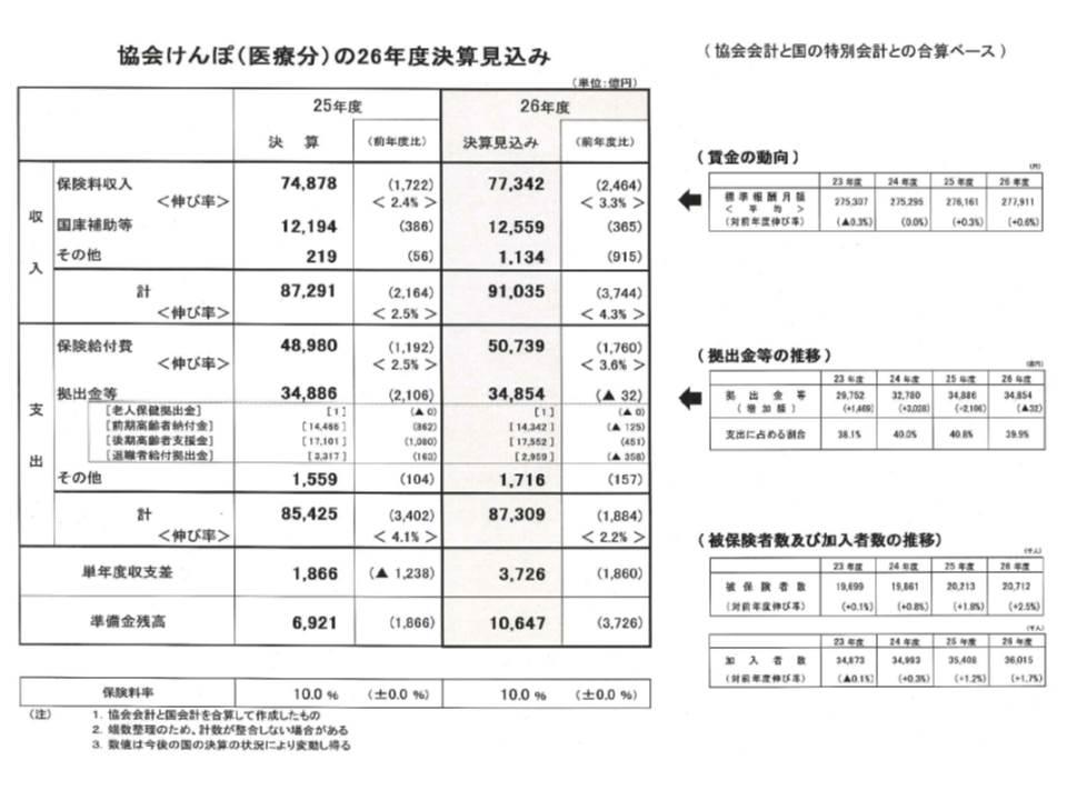 協会けんぽの2014年度決算(医療分のみ、見込み)を見ると、収入9兆1035億円、支出8兆7309億円で、差し引き3726億円の黒字決算となった