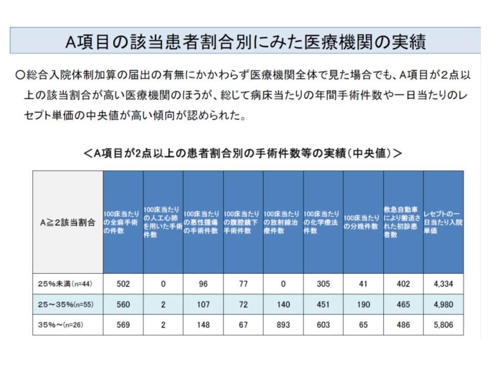A項目2点以上の患者割合の高い総合入院体制加算届け出病院では、年間手術件数やレセプト単価も高い