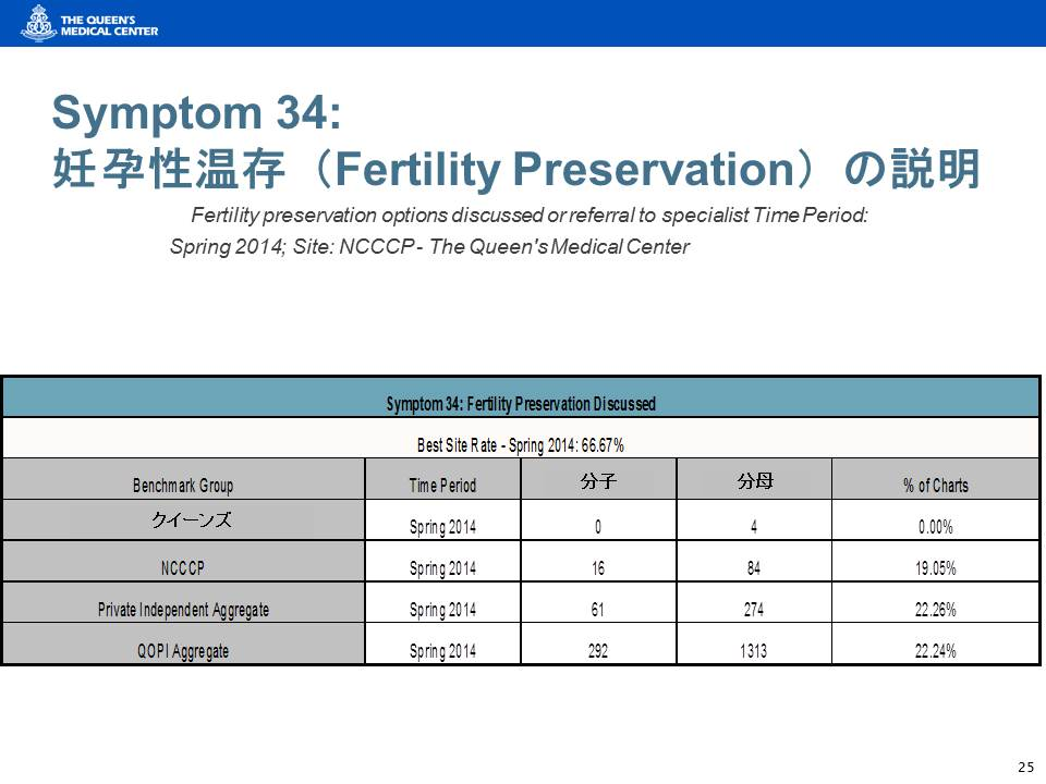 クィーンメディカルセンターでは、「若年のがん患者に対して妊孕性温存の説明を実施していない(記録に残していない)」という課題が明らかになった
