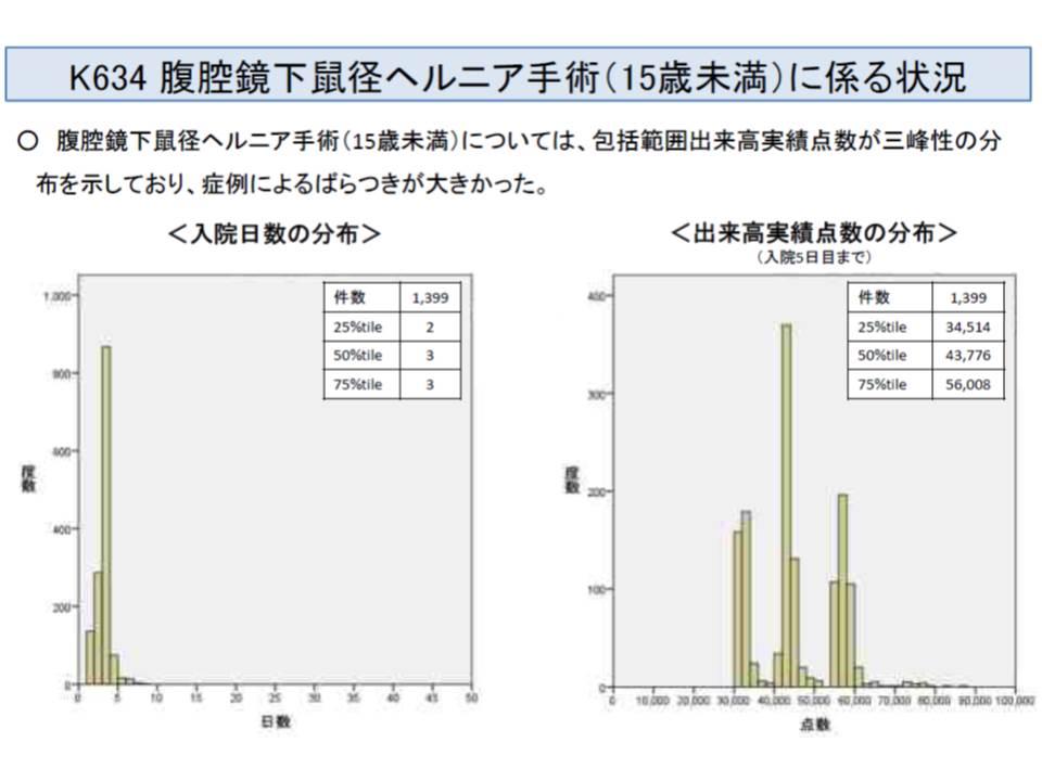 腹腔鏡下鼠径ヘルニア手術(15歳未満)では、出来高実績に3つの山があり、乳幼児の加算によって3歳未満、3-6歳、6歳ー15歳に分かれると考えられる(さらなる分析が行われる)