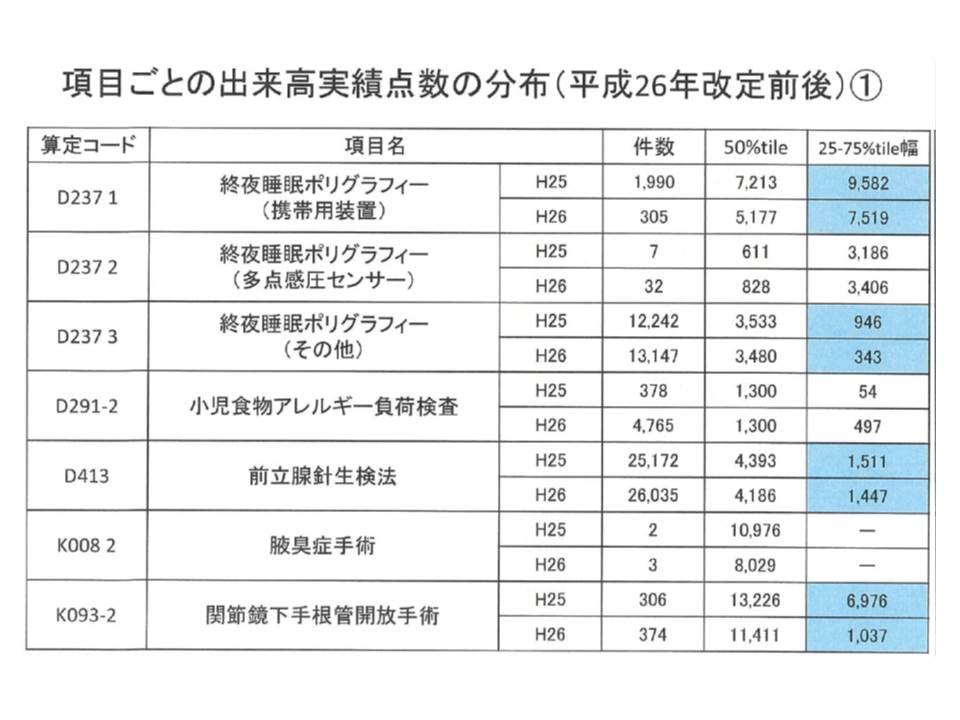2014年度改定の前後で、短手3の対象手術項目では、出来高実績のばらつきが小さくなっているものが多い(青い部分)(1)
