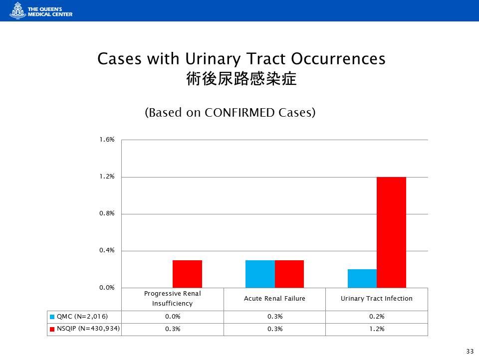術後尿路感染症の発生割合は、クィーンズメディカルセンターでは米国の有力病院に比べてはるかに低い
