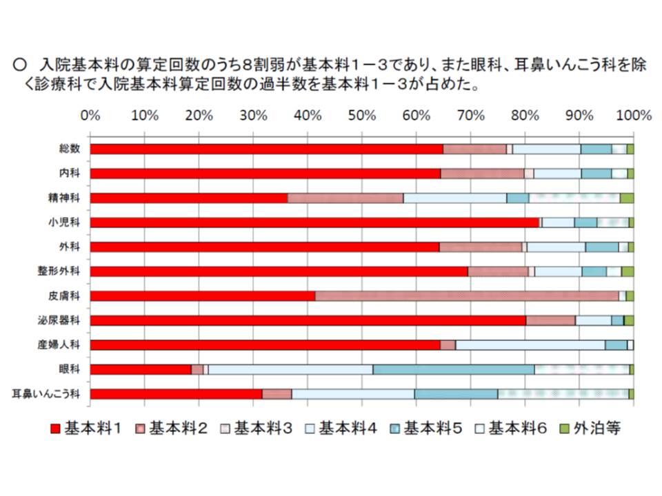基本料1-3を算定する有床診が多いが、診療科による差もある
