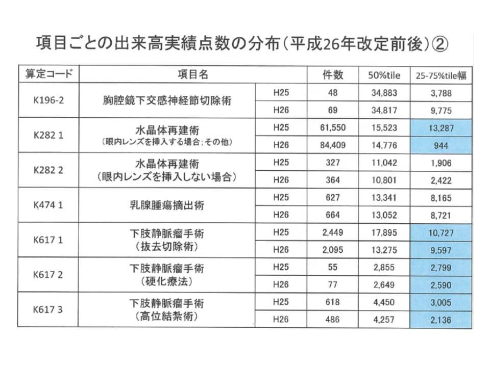 2014年度改定の前後で、短手3の対象手術項目では、出来高実績のばらつきが小さくなっているものが多い(青い部分)(2)