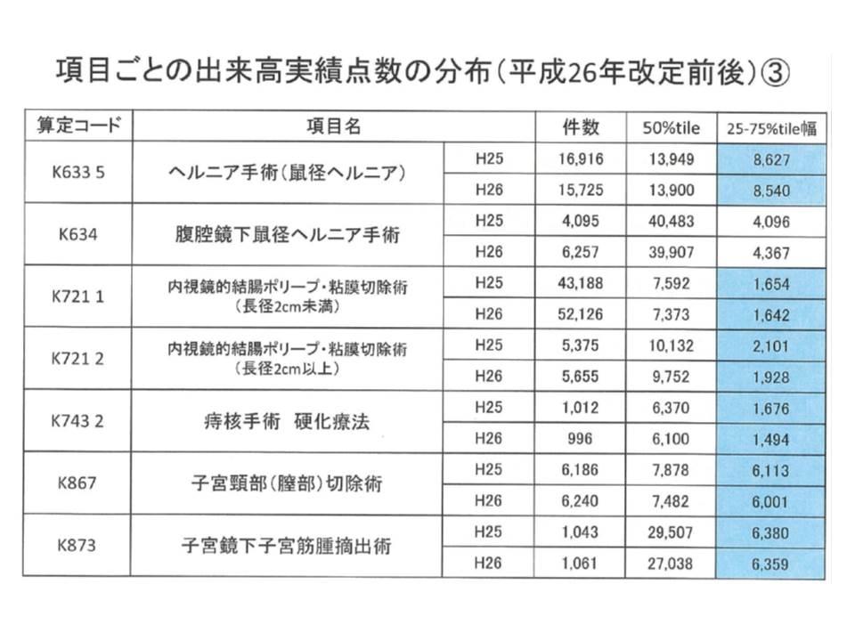 2014年度改定の前後で、短手3の対象手術項目では、出来高実績のばらつきが小さくなっているものが多い(青い部分)(3)
