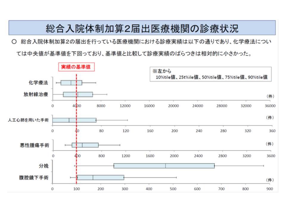 化学療法実施件数について、総合入院体制加算届け出病院の中央値は、実績値(年間4000件)よりも小さかった