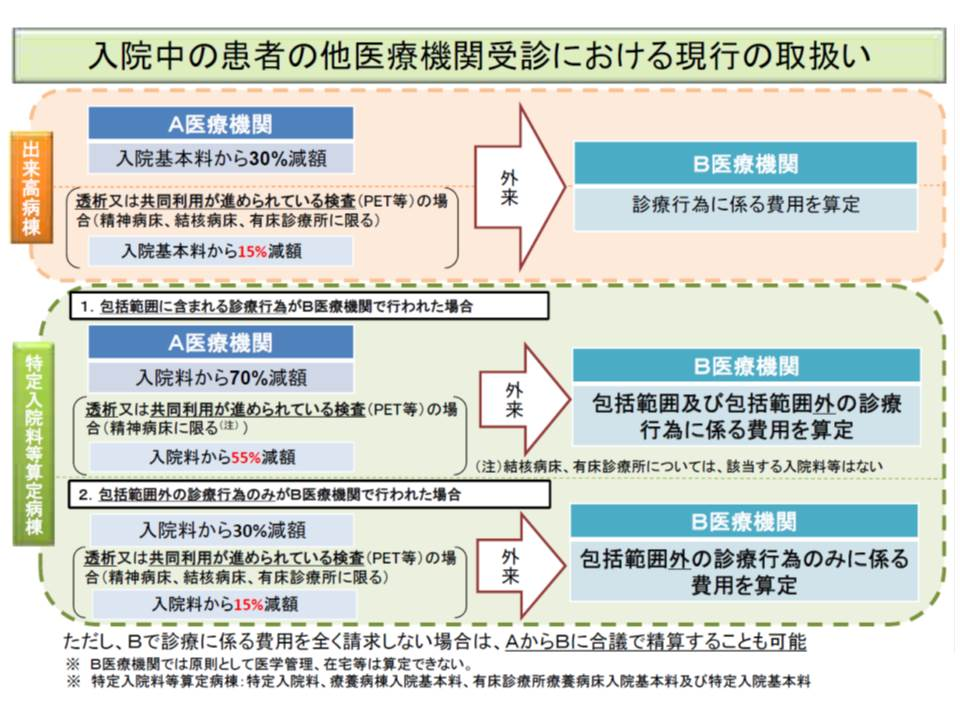 2010年度診療報酬改定で整理された、「入院中の他医療機関受診」の場合の診療報酬算定ルール
