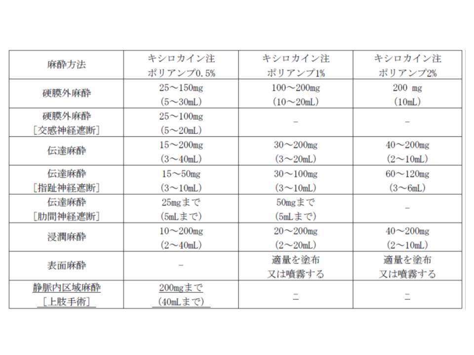 リドカイン塩酸塩の各種麻酔方法による用量(下線部が、今回、特例的に保険収載された部分)