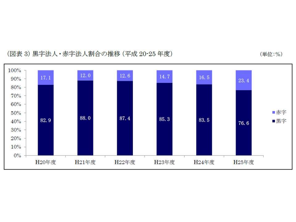 赤字病院の割合が2011年度(平成23年度)以降増加しており、13年度には約4分の1にまで増加している