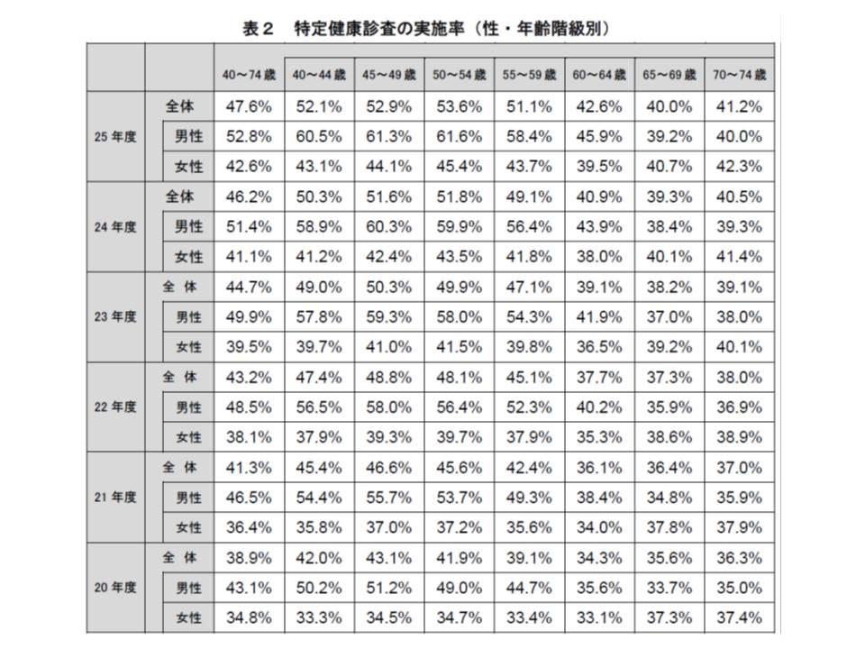 2013年度(平成25年度)の特定健診実施率を性・年齢階級別に見ると、40歳代、50歳代の男性で実施率が高く、女性で低い傾向にある