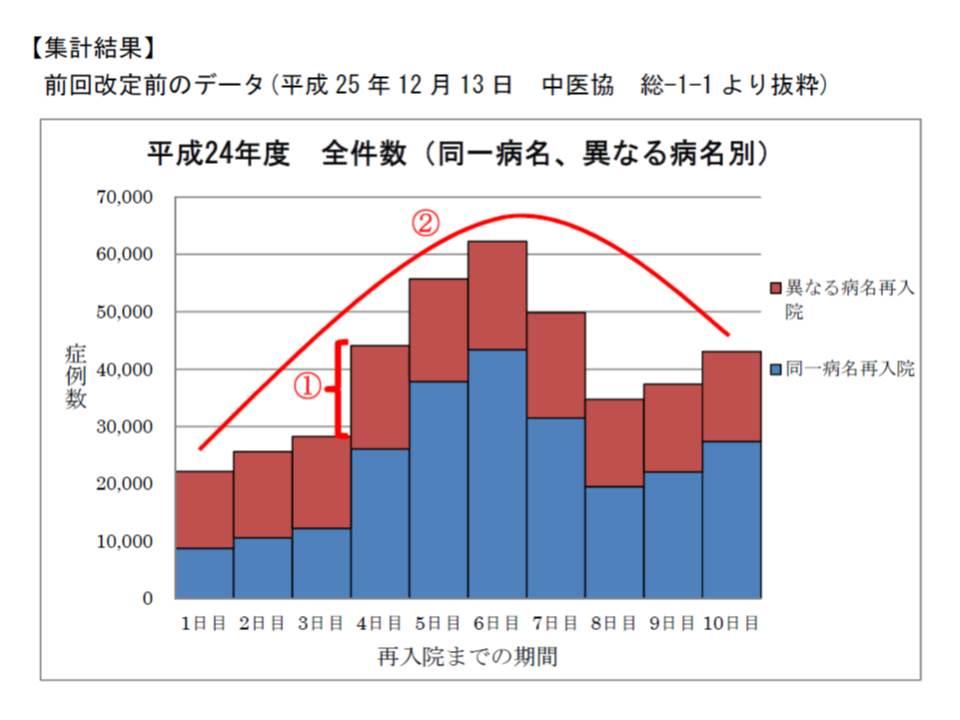 2014年度(平成26年度)の7日ルール導入前、入院期間が通算されなくなる4日目に再入院が大きく増加し、日数ごとのばらつきも大きかった