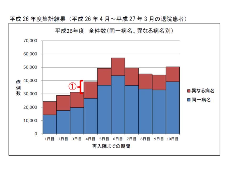 2014年度(平成26年度)に7日ルールを導入したところ、4日前の再入院大幅増が是正され、入院期間が通算される8日前に大幅増となる現象も現れていない