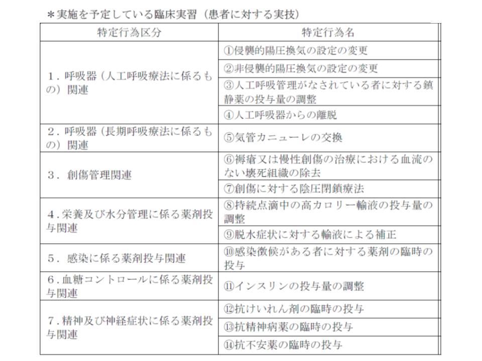 日慢協の特定行為研修における臨床実習(実技研修)カリキュラム