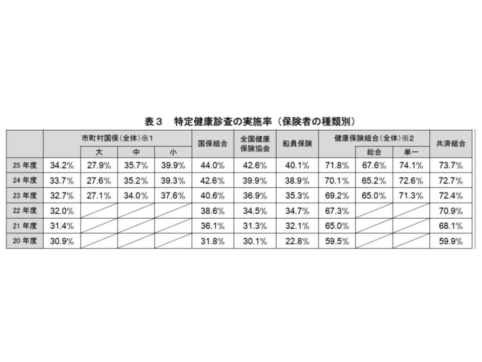 2013年度(平成25年度)の保険者別の特定健診実施率を見ると、共済組合や健保組合で高い