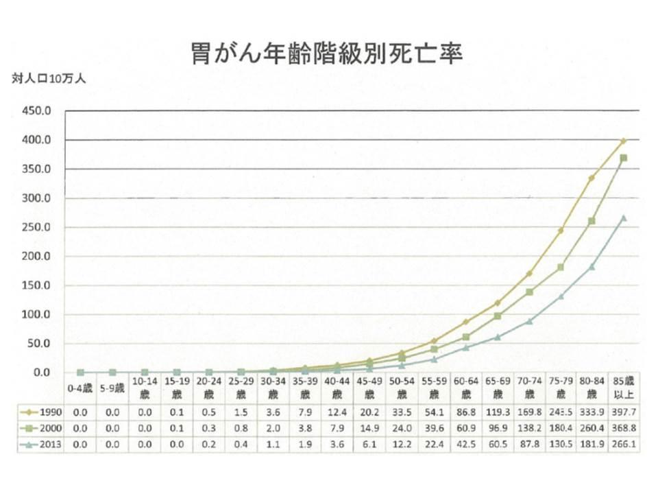 年齢階級別の胃がんによる死亡率の年次推移