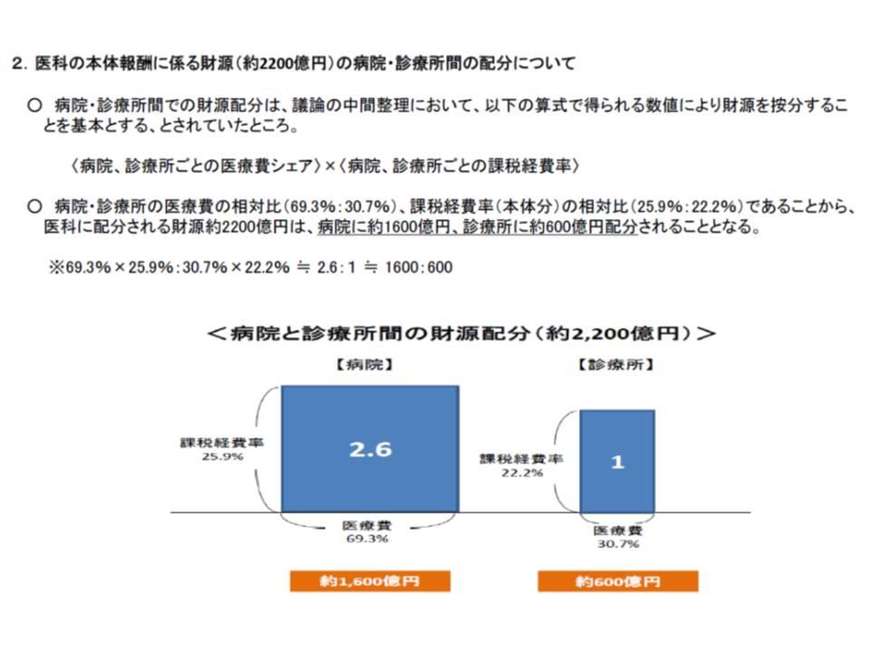 消費税に対応するための診療報酬プラス改定財源の計算方法(2)