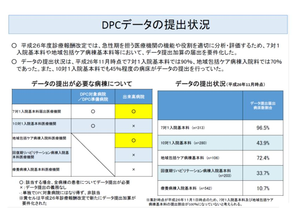 DPCデータ提出は7対1、地域包括ケア病棟で義務化されており、ほかの病院でも任意提出が認められている