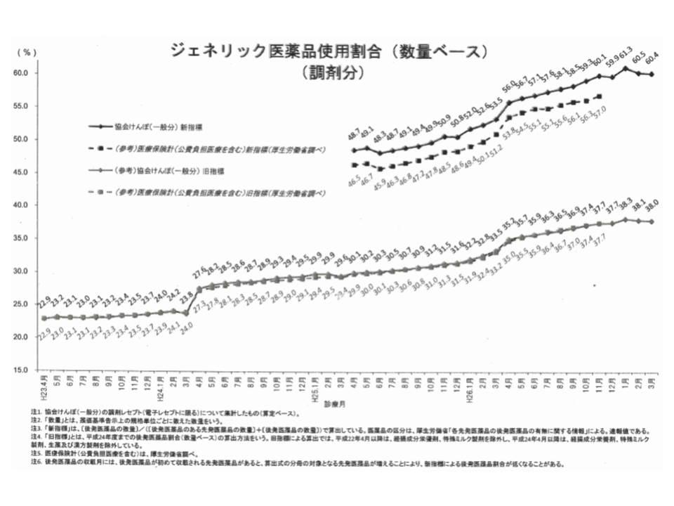 協会けんぽの後発品使用割合、2015年3月(14年度末、平成26年度末)時点で60.4%(数量ベース、新指標)に