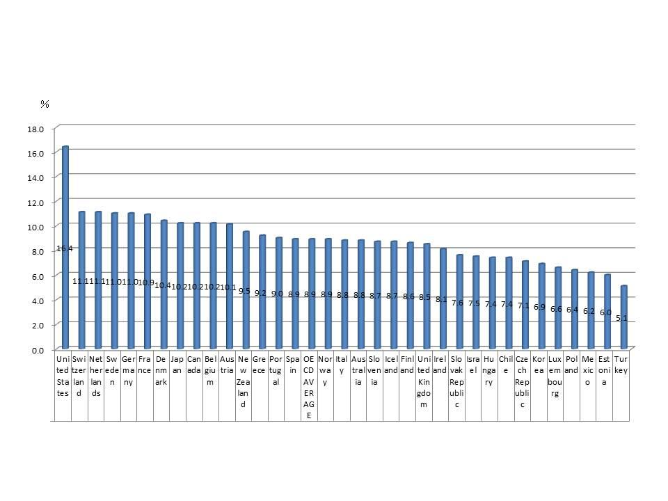 総保健医療支出*の対GDP比(2013年)、日本10.2%で、米国、スイス、オランダ、ドイツ、フランス、デンマークに次ぐ8位となっている(OECD health statistics 2015をもとに編集部でグラフ作成)
