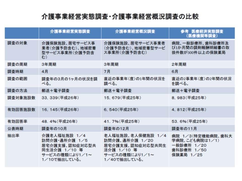 介護事業経営実態調査(1か月)、介護事業経営概況調査(1年)、医療経済実態調査(2年)の比較