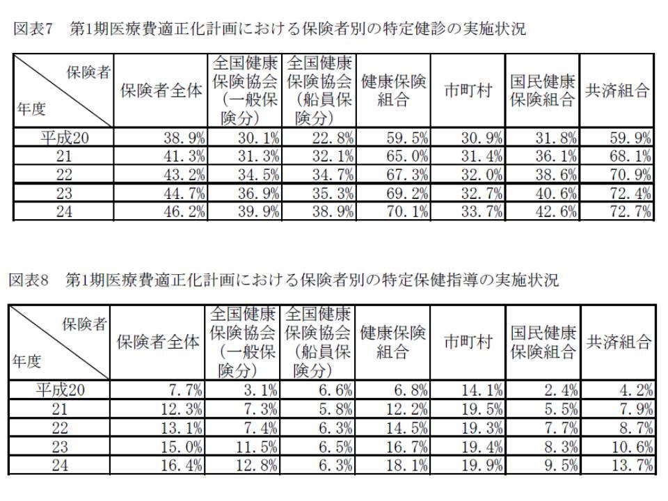2012年度(平成24年度)における特定健診実施率は46.2%、特定保健指導は16.4%にとどまっている