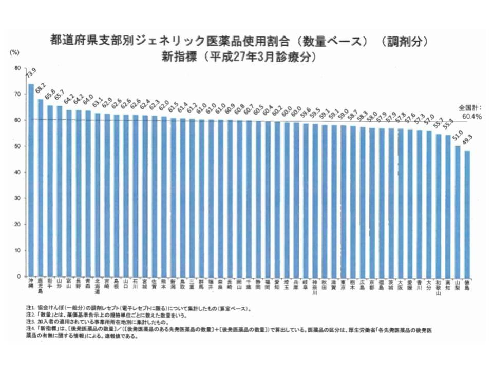都道府県別に後発品割合の格差があり、最高は沖縄県の73.9%、最低は徳島県の49.3%