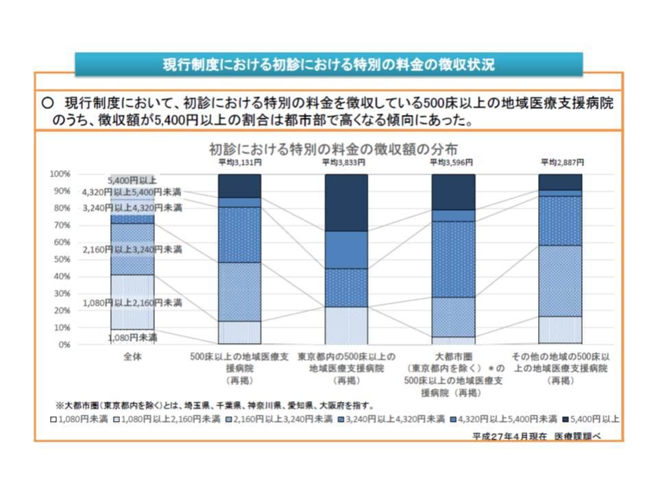 東京都内、大都市圏、その他の地域で、特別料金の設定水準が異なっている
