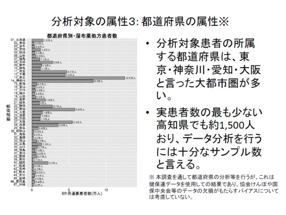 湿布薬剤費には都道府県による格差が大きい