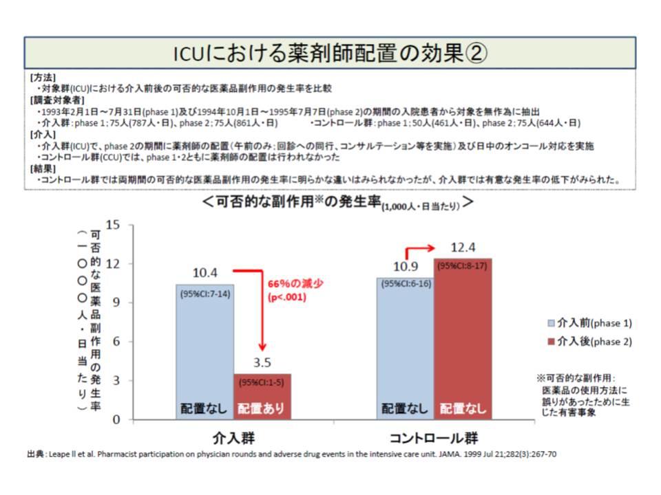 ICUに薬剤師を配置することで、可避的な副作用の発生率を下げることが期待できる