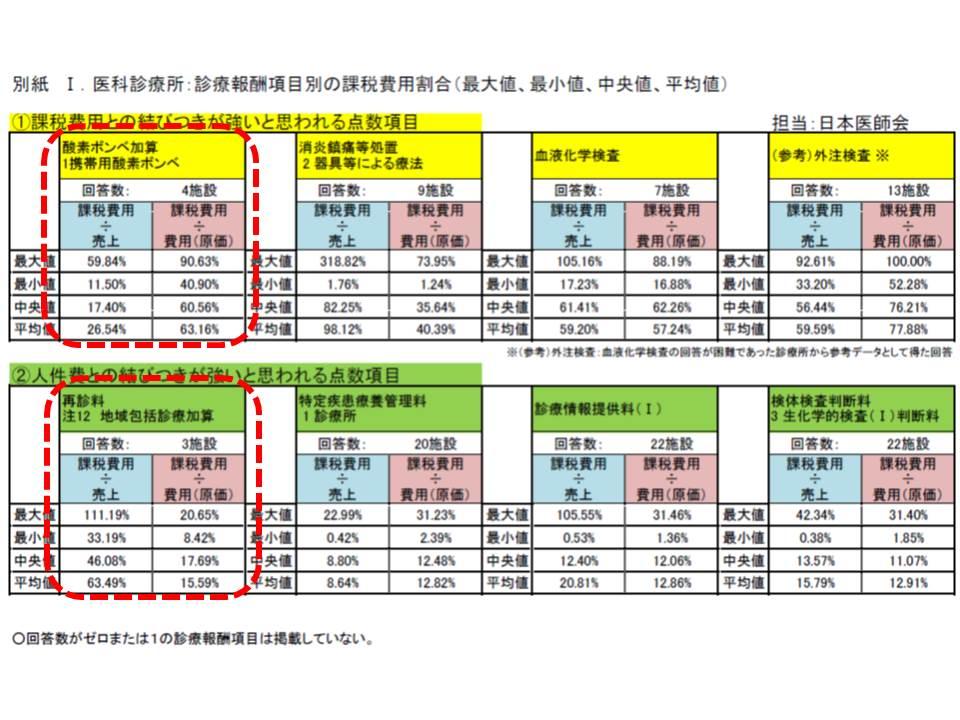 日医の調査結果を見ると、赤枠で囲んだ部分では逆転現象(消費税負担が大きいはずの酸素ボンベ加算のほうが、少ないという結果になっている)が生じている