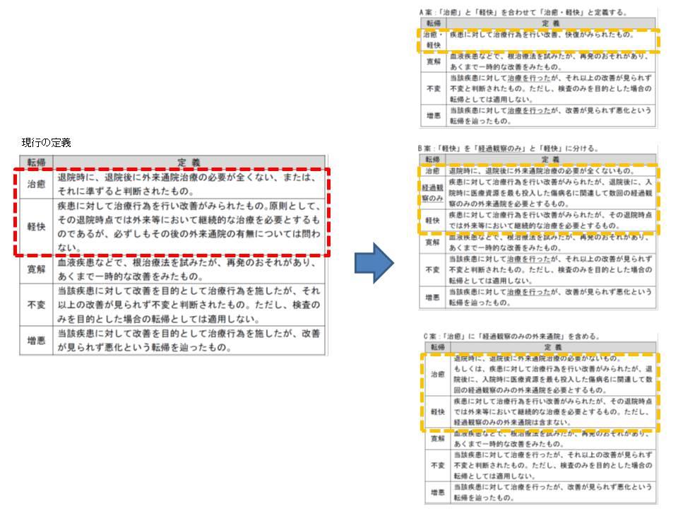 退院時転帰の「治癒」「軽快」の定義見直しについて、A、B、Cの3案が浮上。中医協にはA、Cの2案が報告される