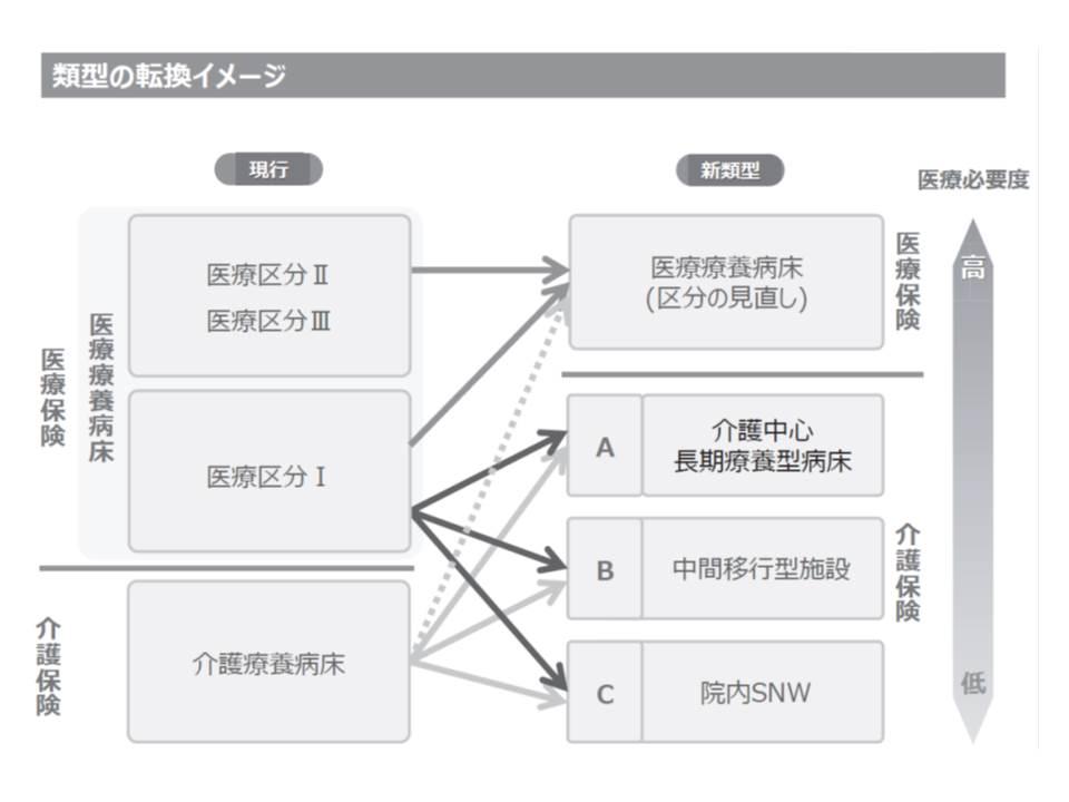 日本病院会は、現在の医療療養と介護療養について、施設類型を大きく組み替えてはどうかと提案(その1)