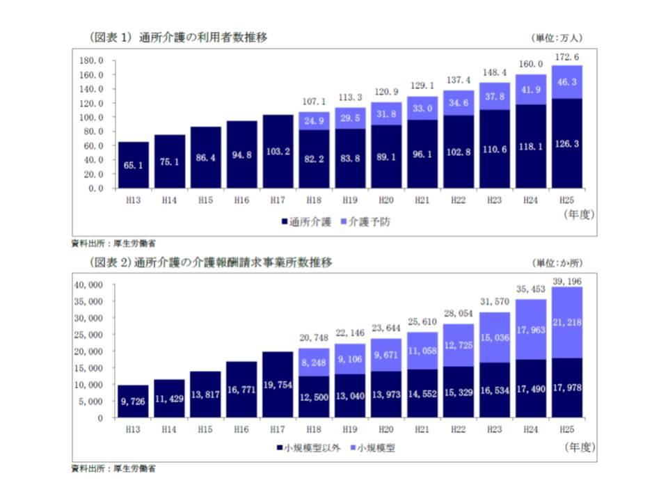 介護保険創設直後の2001年(平成13年)度に比べて、通所介護の利用者、事業所ともに大幅に増加している