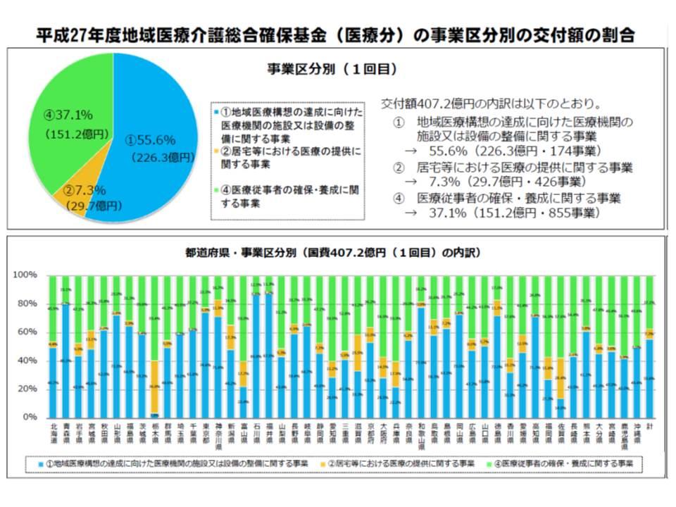15年度基金の医療分(第1回目)の内訳、地域によってばらつきが大きく、石川県や福井県では「地域医療構想達成に向けた事業」(ブルーの部分)に9割近くを配分しているが、栃木県では4%足らずしか配分していない