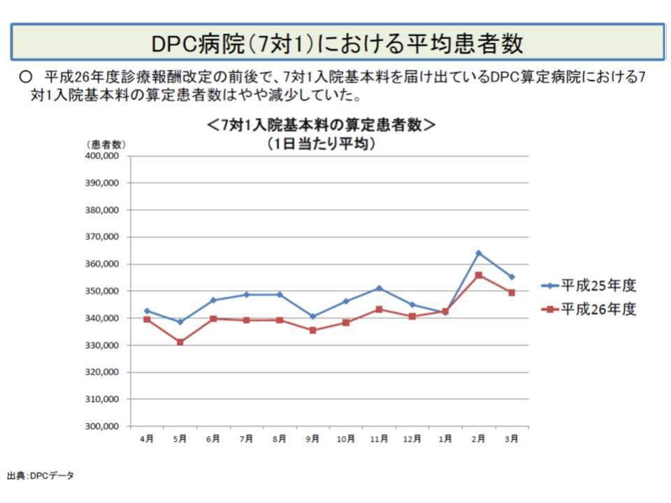 前回改定の前後で、DPCの7対1病院では、7対1入院基本料を算定している患者が減少している