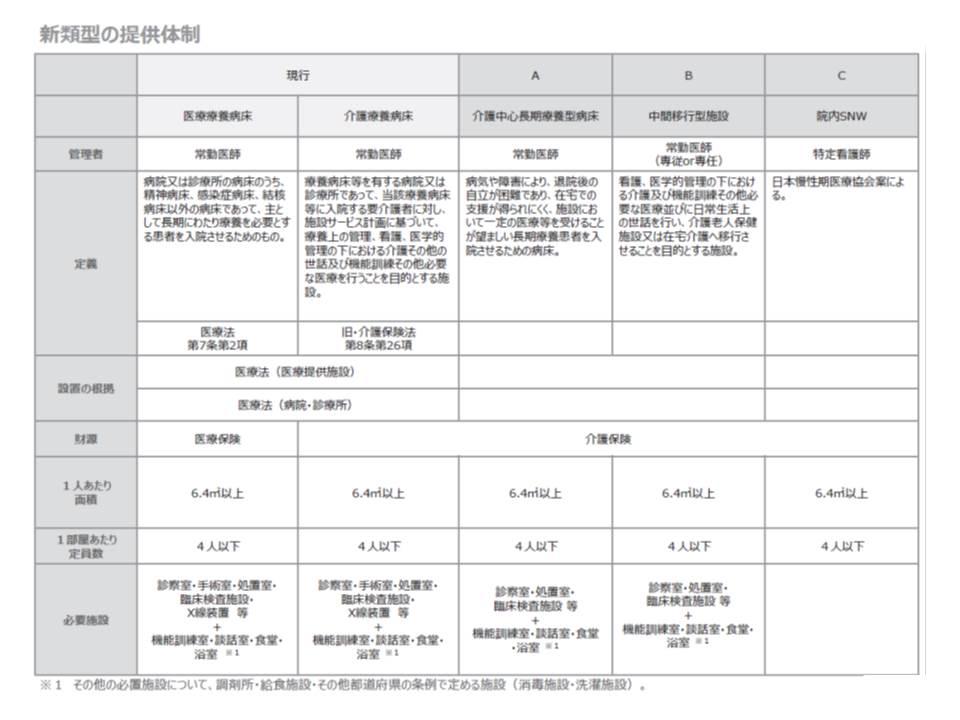 日本病院会は、現在の医療療養と介護療養について、施設類型を大きく組み替えてはどうかと提案(その2)