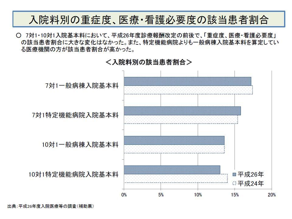 特定機能病院、7対1一般病院では、看護必要度を満たす重症患者が全体として15%以上入院していることが分かる