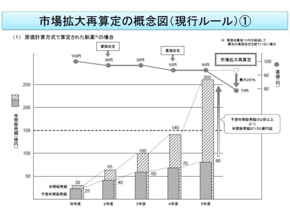 原価計算方式における市場拡大再算定の概念図、当初予測の2倍かる年間販売額150億円を超えた品目について価格の引き下げが行われる