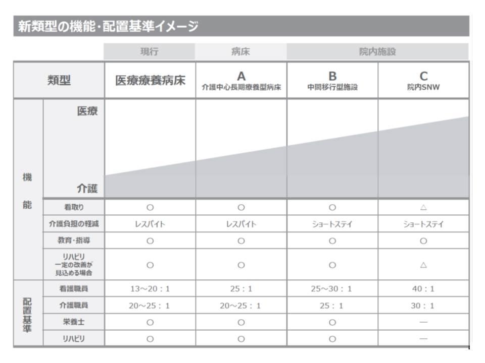 日本病院会は、現在の医療療養と介護療養について、施設類型を大きく組み替えてはどうかと提案(その3)