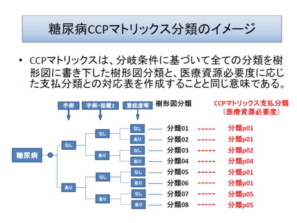 DPC図表3 151026