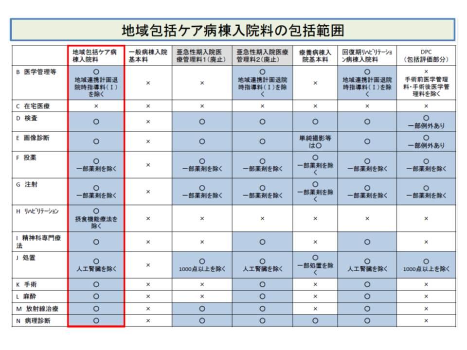 地域包括ケア病棟入院料の包括範囲(赤枠)、他の特定入院料と比べて包括範囲が広いことが分かる