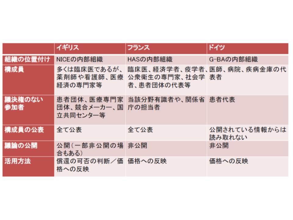 諸外国における「費用対効果評価を行う組織」の概要